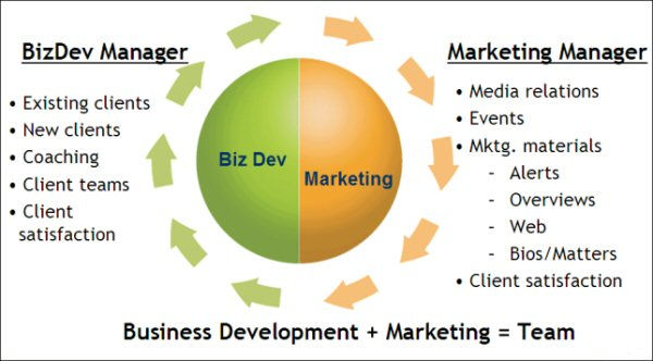 Business Development & Marketing