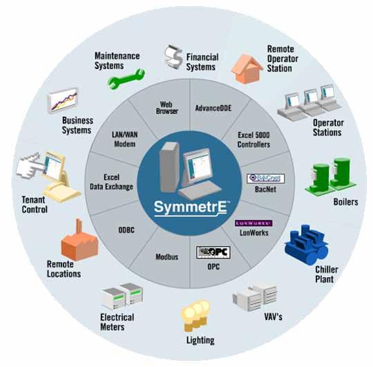 building management system bms system