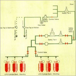 Method Statement For LPG Systems Work Installation, Testing & Commissioning